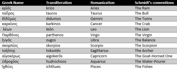 Greek Names of Signs