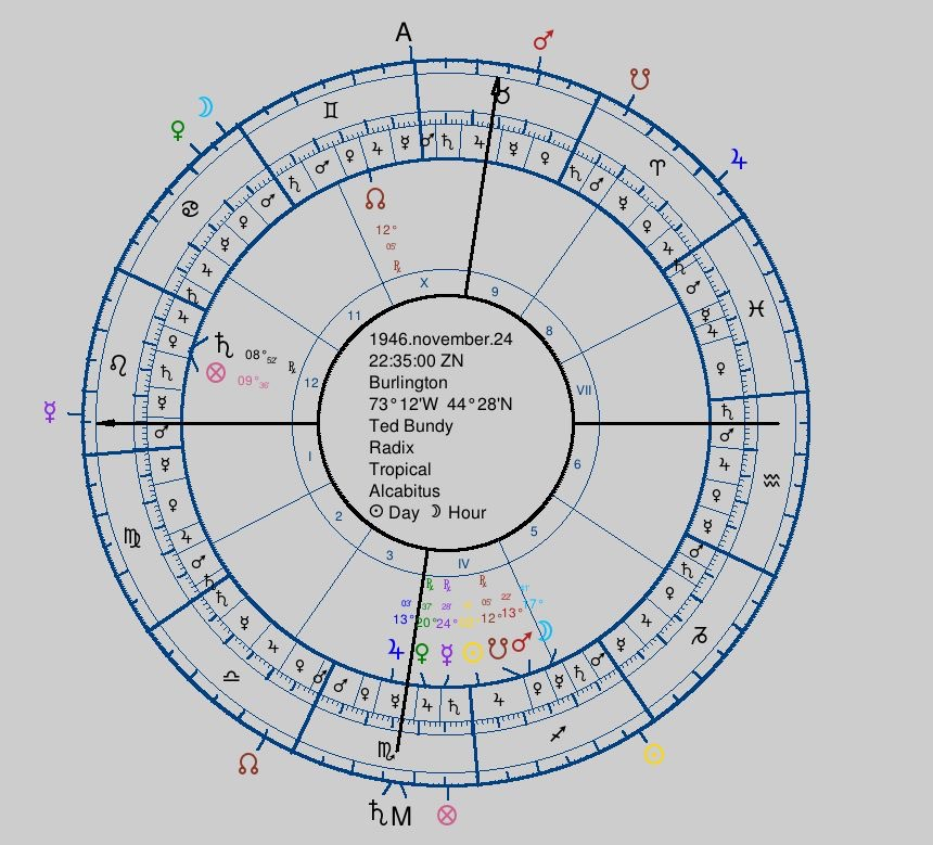 Beyond The Heaven – Traditional Astrology